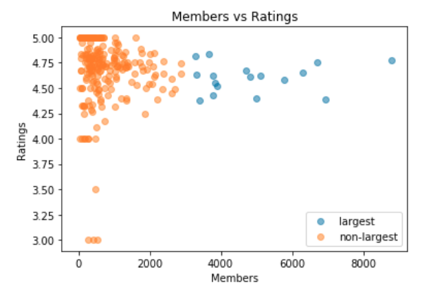 Member vs Ratings for Largest vs Non-Largest Groups