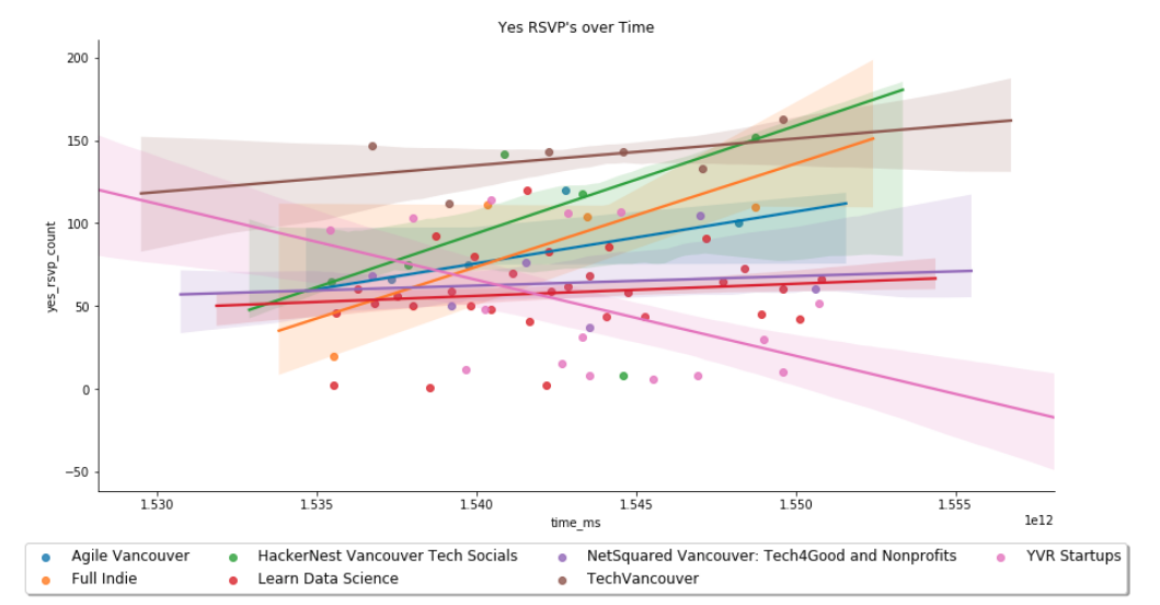 Yes RSVP's over Time Plot — Data and Regression Model Fits